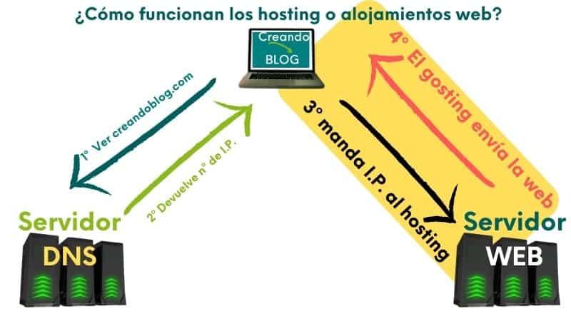 Imagen funcionamiento de un hosting o alojamiento web