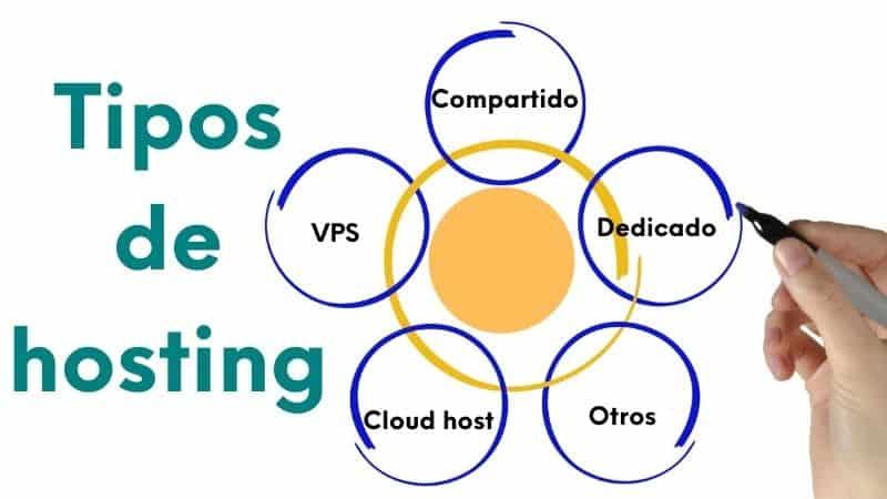 Imagen tipos de hosting