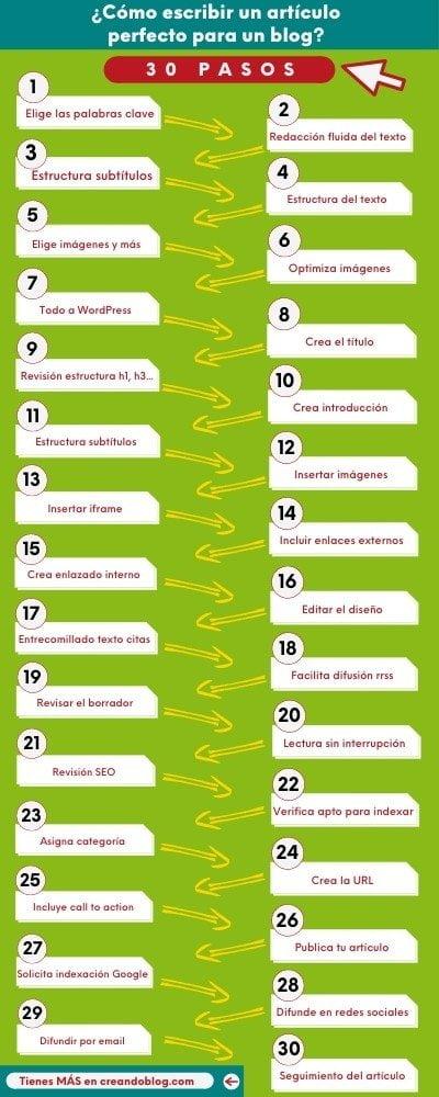 Infografía como escribir un buen articulo para un blog con 30 pasos
