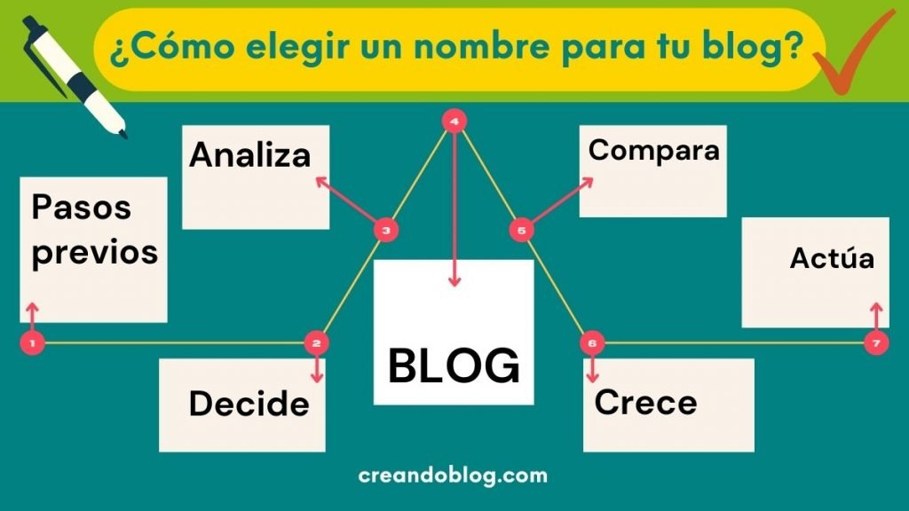 Imagen portada d con el texto como elegir el nombre de un blog